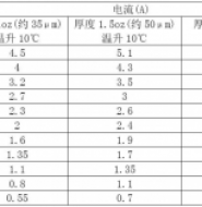 应用基础篇-PCB线宽和电流的关系