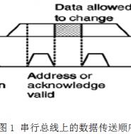 EEPROM的功能测试-基于I2C总线技术
