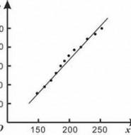 线性回归分析(Linear Regression Analysis)在测试中的应用
