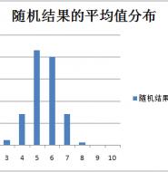 为什么正态(高斯)分布在测试数据中如此常见?